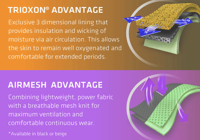 Thermoskin Technology